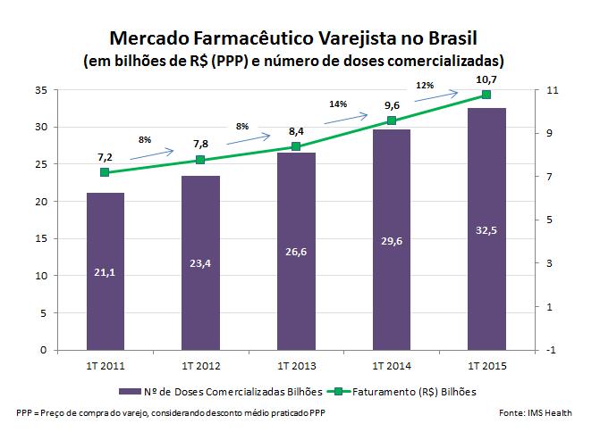 Gráfico - Mercado farmacêutico