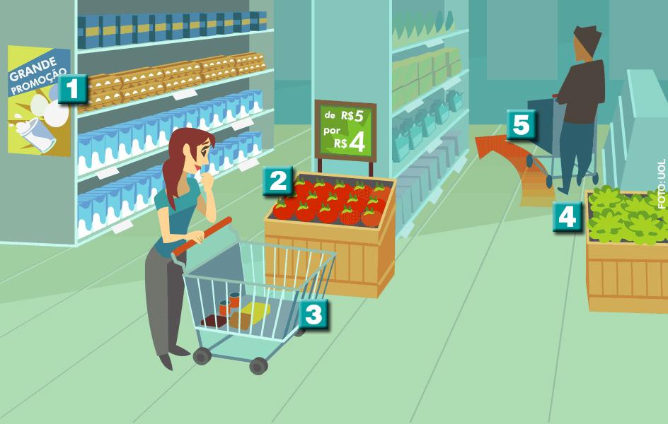 supermercados neuromarketing você também pode