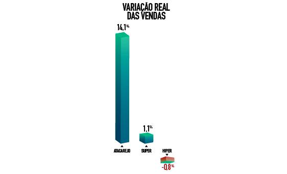 grafico variação real das vendas varejo alimentar